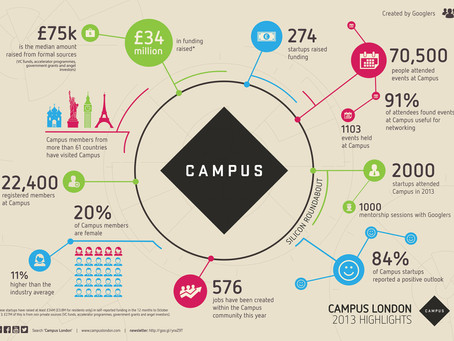 Google Campus: 'A Day In The Life Of A Digital Marketer'