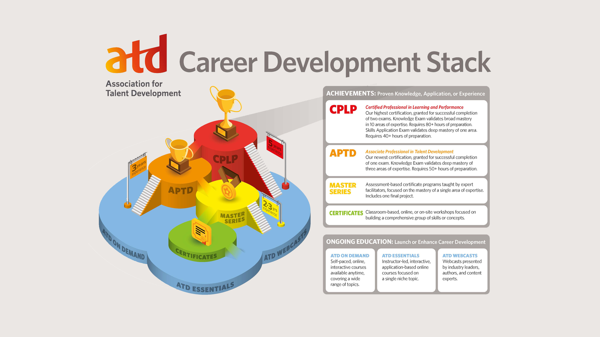 Professional Development Pathway