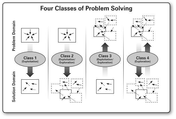 4 Classes of Problem Solving