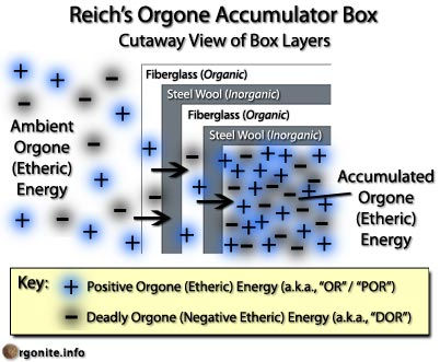 Most modern orgone accumulators are lined with multi-layers of fiberglass (organic) and steel wool (inorganic).
