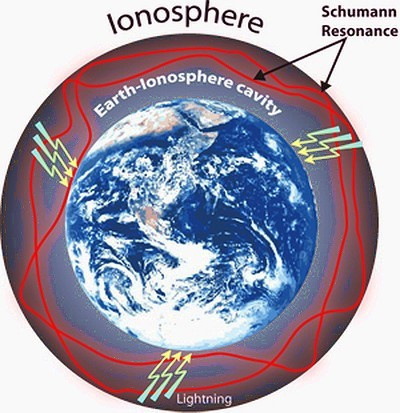 Schumann Resonance Earth-Ionosphere cavity