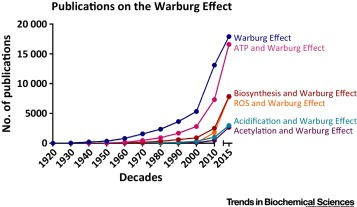 Publications on the Warburg Effect.jpg