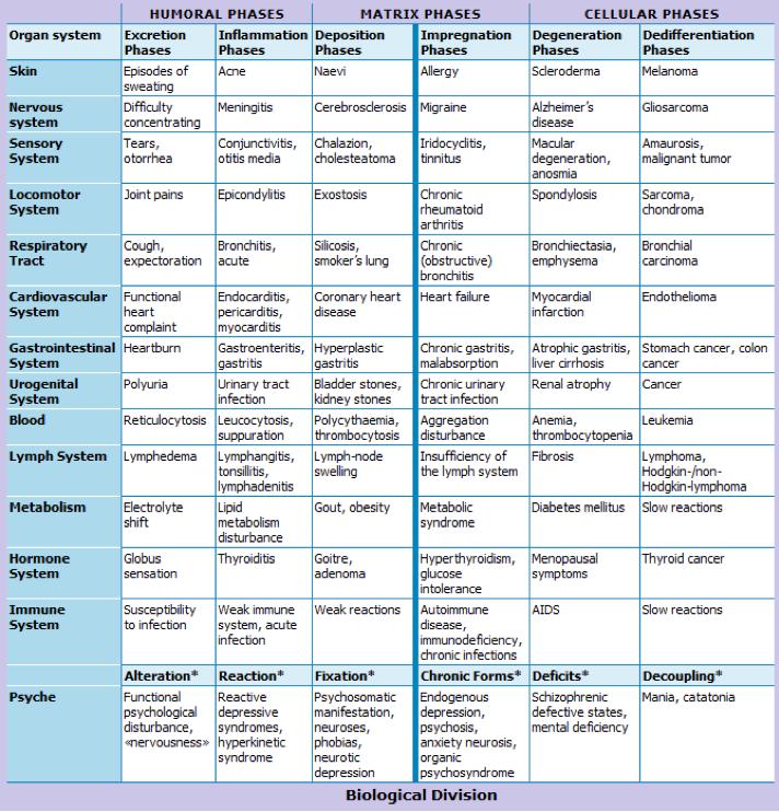 Disease Evolution Table