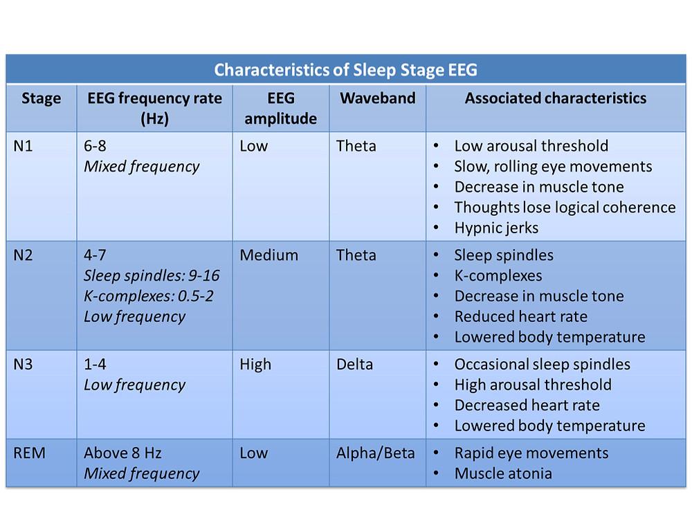 Characteristics of Sleep Stage EEG