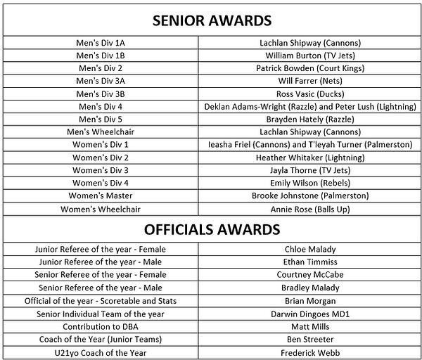 DBA awards 14.11.20