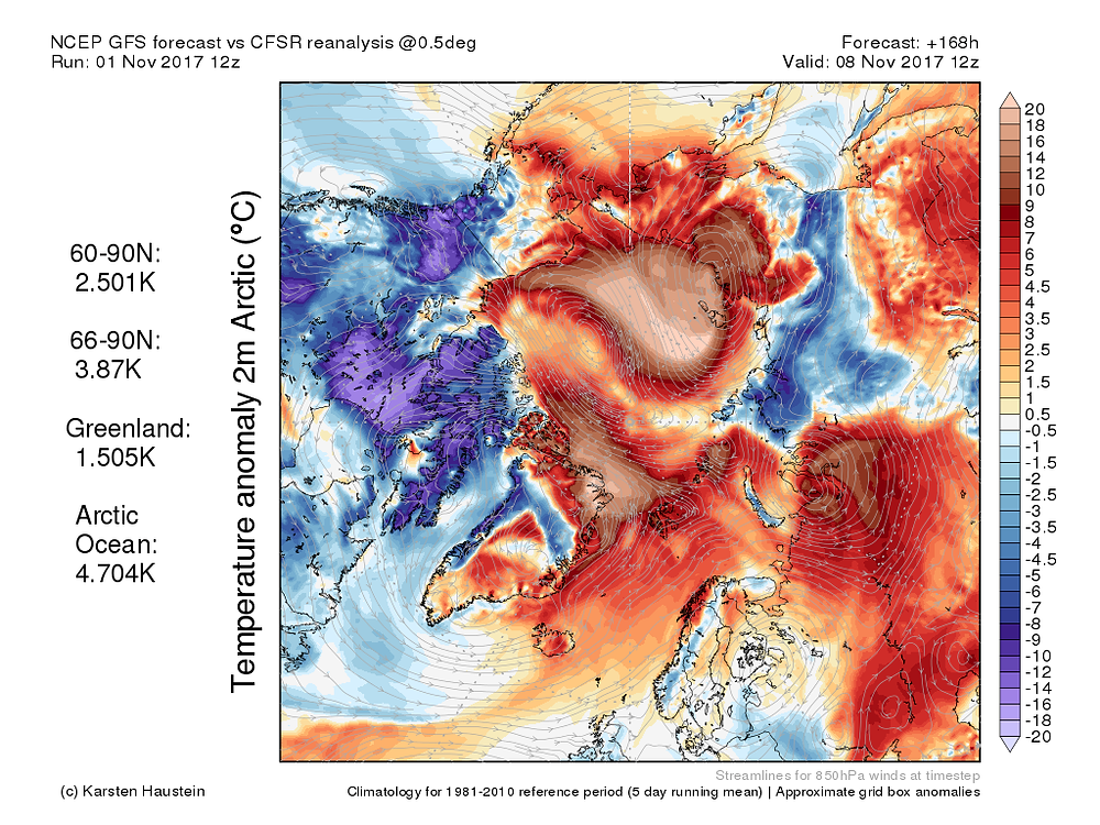 North Pole Temperature Anomaly