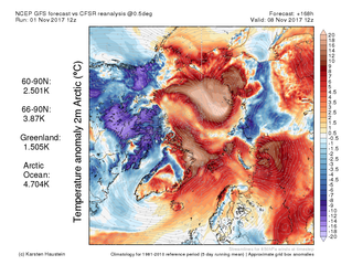 Both poles are in a major heatwave this week