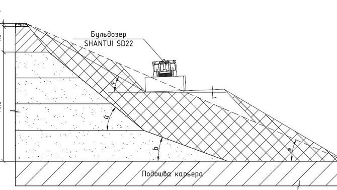 Проектирование рекультивации нарушенных земель на карьерах нерудных строительных материалов