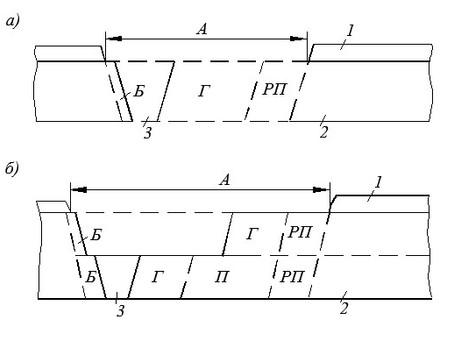 Схемы классификации запасов по степеням их подготовленности к добыче