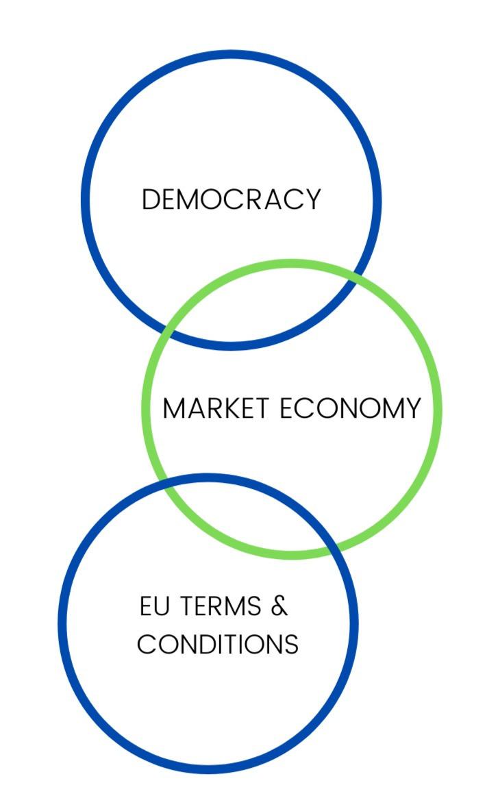 graphic illustrating the criteria of EU compatibility