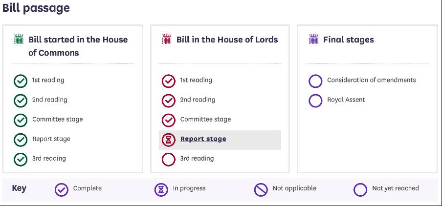 Bill Passage Process