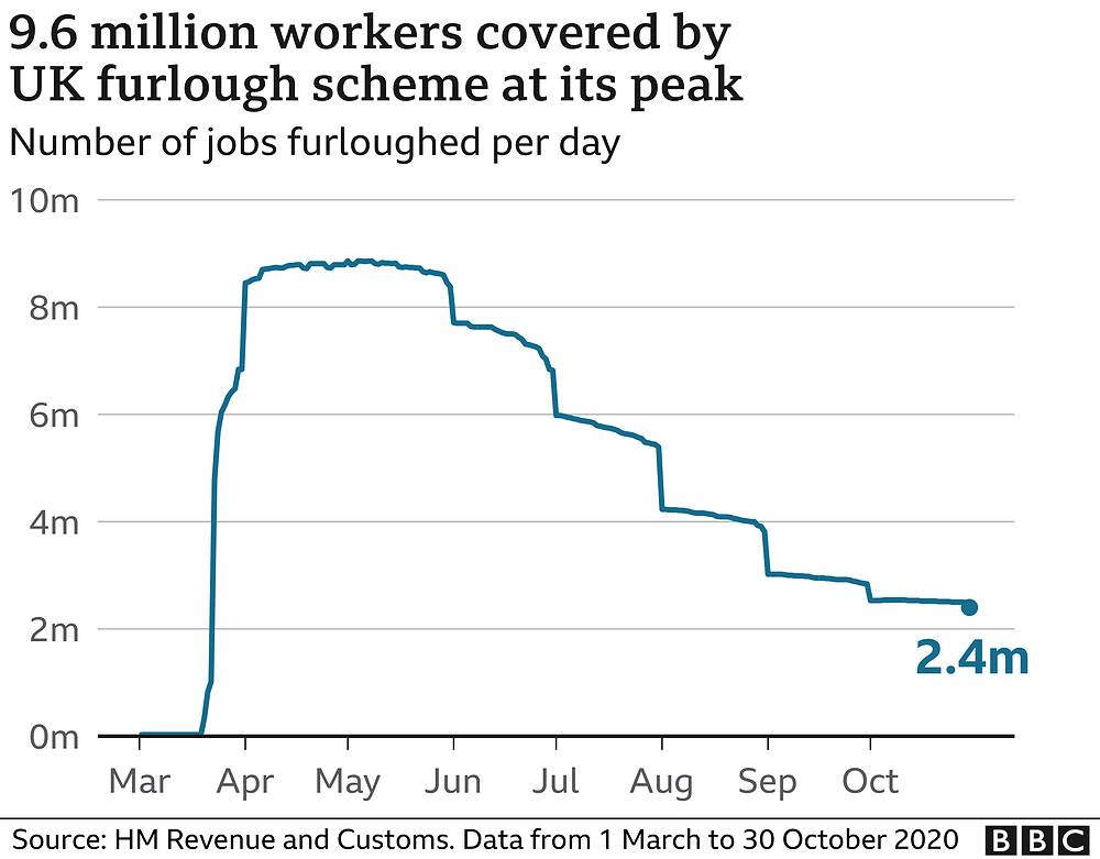 graph to show the number of workers furloughed during COVID19