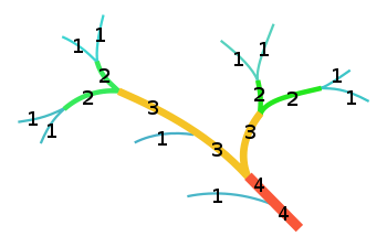 Diagram of Strahler Stream Order