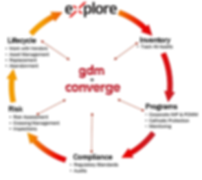GDM and Explore offer end-to-end integrity managment