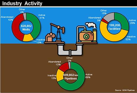 Industry activity