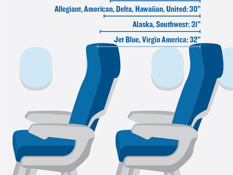 Minimum airline seat size to be mandated by US Congress- A good idea?
