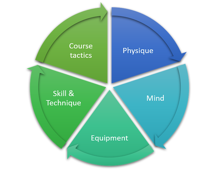 Golf - The Building Blocks.png