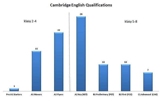 egzaminy Cambridge - rok szkolny 2018/2019