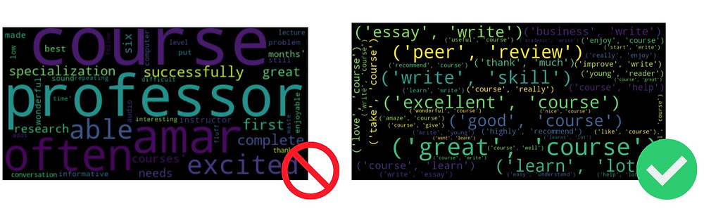 Side by side screenshots of word clouds, one made up of just words, and another made up of phrases (a better representation of data)