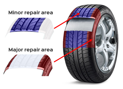 major-minor-repair-areas