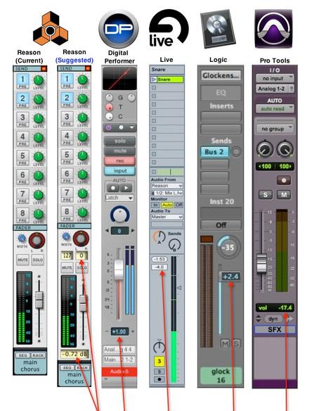 Reason's big mixer value displays for volume and pan?