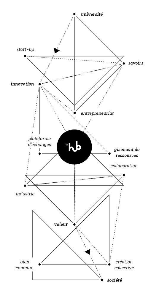 The hub - Bordeaux | Interactions