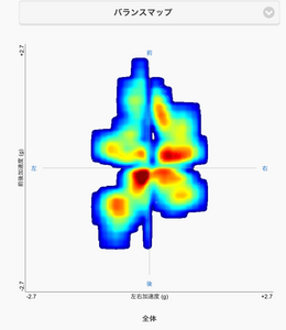 メディカルフィットネス SINKA GYM では歩行分析デバイス「AYUMIEYE」を用いた歩行分析を行うことができます。歩行時における重心の掛かり方が可視化できます。