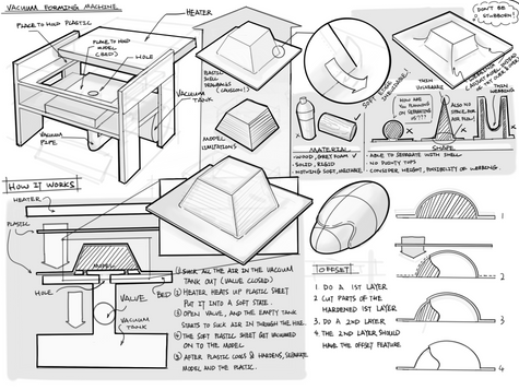 vacuum forming machine sketch notes.png