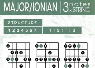Major / Ionian [3 notes per string]