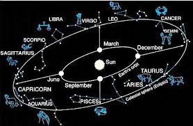 Constellations per Month