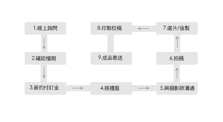 婚紗流程表.jpg