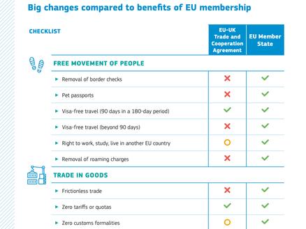 UK-EU Trade deal summary