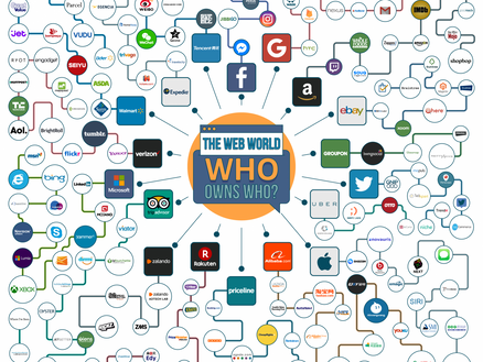 Who Owns Who in The Web World