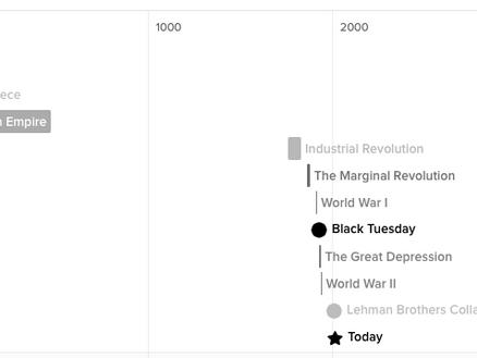History of Economics Timeline
