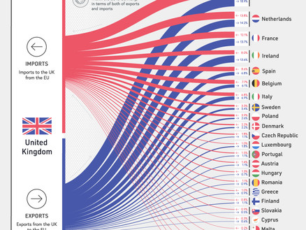 Visualising the UK-EU trade relationship