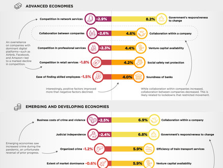 Impact of Covid-19 on Advanced and Emerging Economies