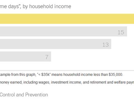 Smoking and Income