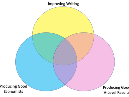 5 Useful and 5 Not-So-Useful lessons from 'The Writing Revolution'