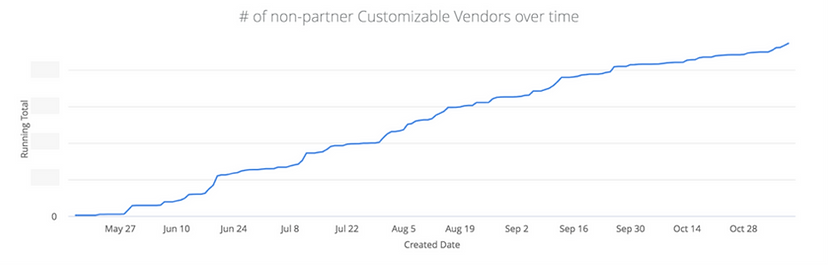 Vendors graph.png