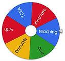 Wheel Of Names- כלי ליצירת הגרלות של שמות, מושגים, שאלות וכדומה.