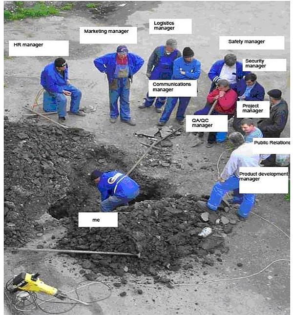 ניהול נכון של צוות