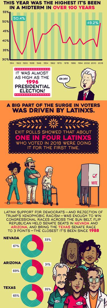Latinx voters