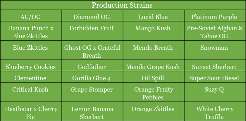 Production Strains.png