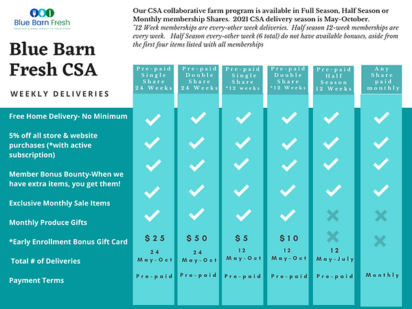 Blue Barn CSA Bonus Chart #2.png