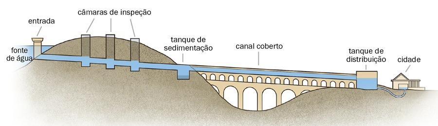 funcionamento dos aquedutos romanos