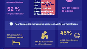 Impacts Humains cyber attaques