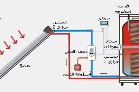 الطاقة الحرارية