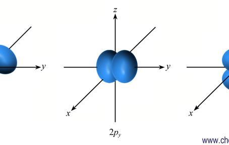 الأفلاك الذرية
