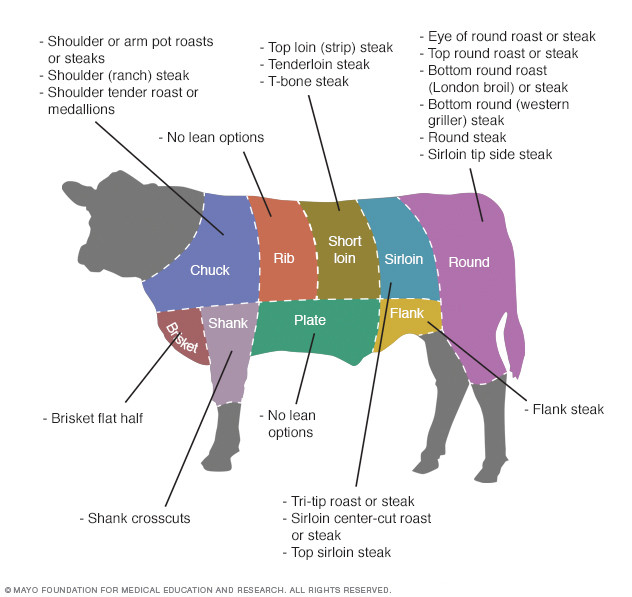 http://www.mayoclinic.org/healthy-lifestyle/nutrition-and-healthy-eating/multimedia/cuts-of-beef/img-20006913