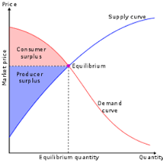 Economics surplus graph.png